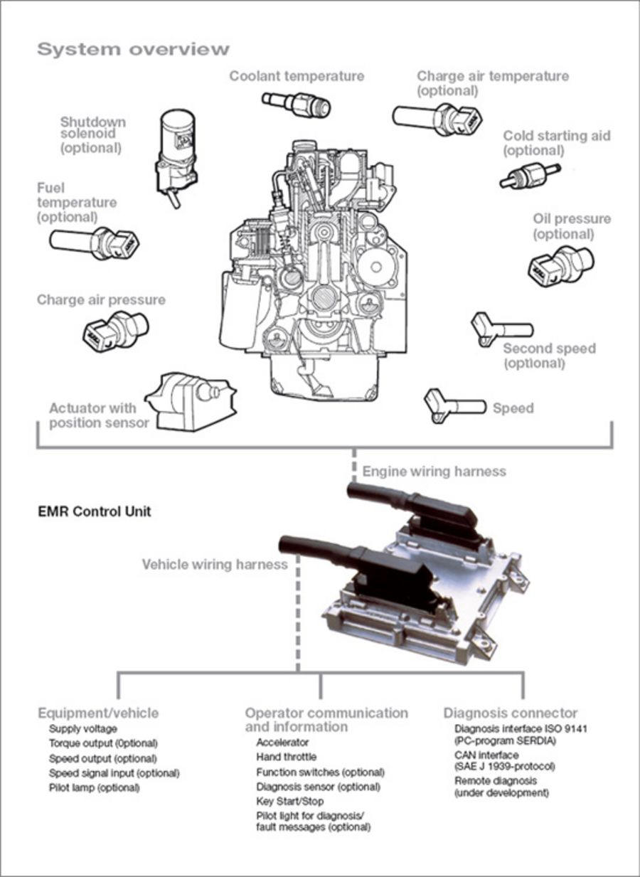 deutz engine diagram wiring diagram Deutz Air Cooled Engine Parts